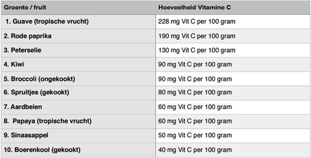 vitamine c tabel
